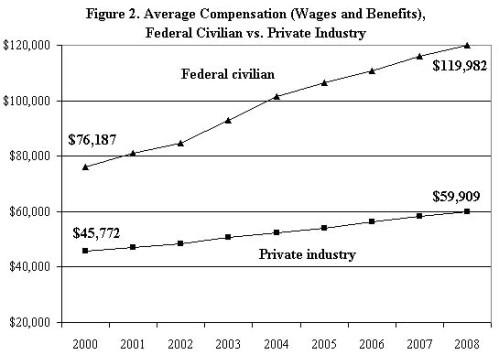 Overpaid bureaucrats