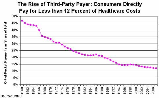 Rise of the Third-Party Payer: Consumers Directly Pay for Less than 12 Percent of Healthcare Costs