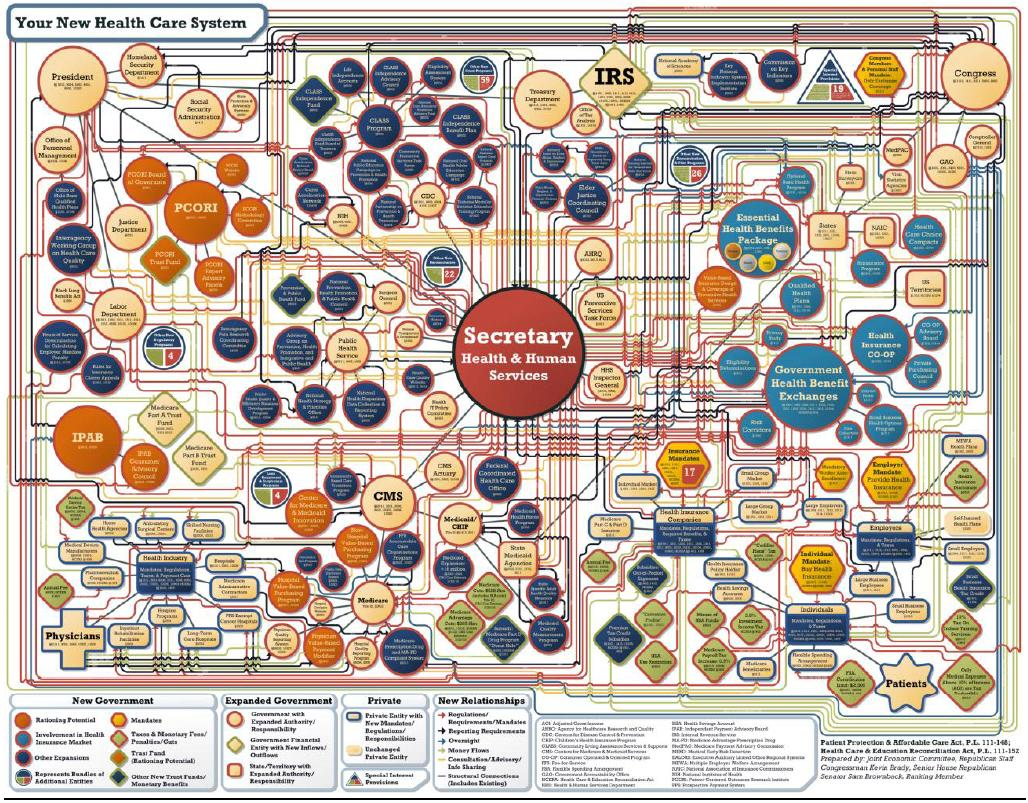 http://danieljmitchell.files.wordpress.com/2010/07/obamacare-complexity.jpg