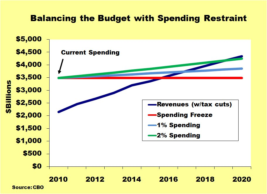 should the u s increase spending on Should government spend or invest money in order to ensure long-term economic prosperity, states and localities should focus on investment.