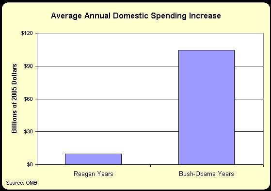 http://danieljmitchell.files.wordpress.com/2011/02/reagan-v-bush-obama-annual-domestic-spending-growth.jpg