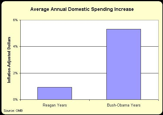 http://danieljmitchell.files.wordpress.com/2011/02/reagan-v-bush-obama-annual-percentage-domestic-spending-growth.jpg
