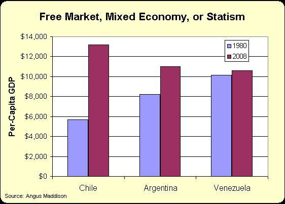 Per-Capita GDP: Chile vs Argentina vs Venezuela