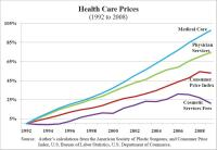 https://danieljmitchell.wordpress.com/2010/12/08/everything-you-need-to-know-about-healthcare-economics-in-one-chart/