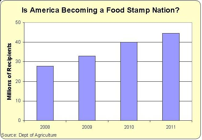 Food Stamps, Handouts, and the Ever-Expanding Welfare State
