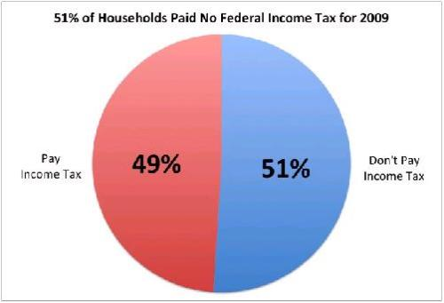 51% of Households Paid no Federal Income Tax for 2009