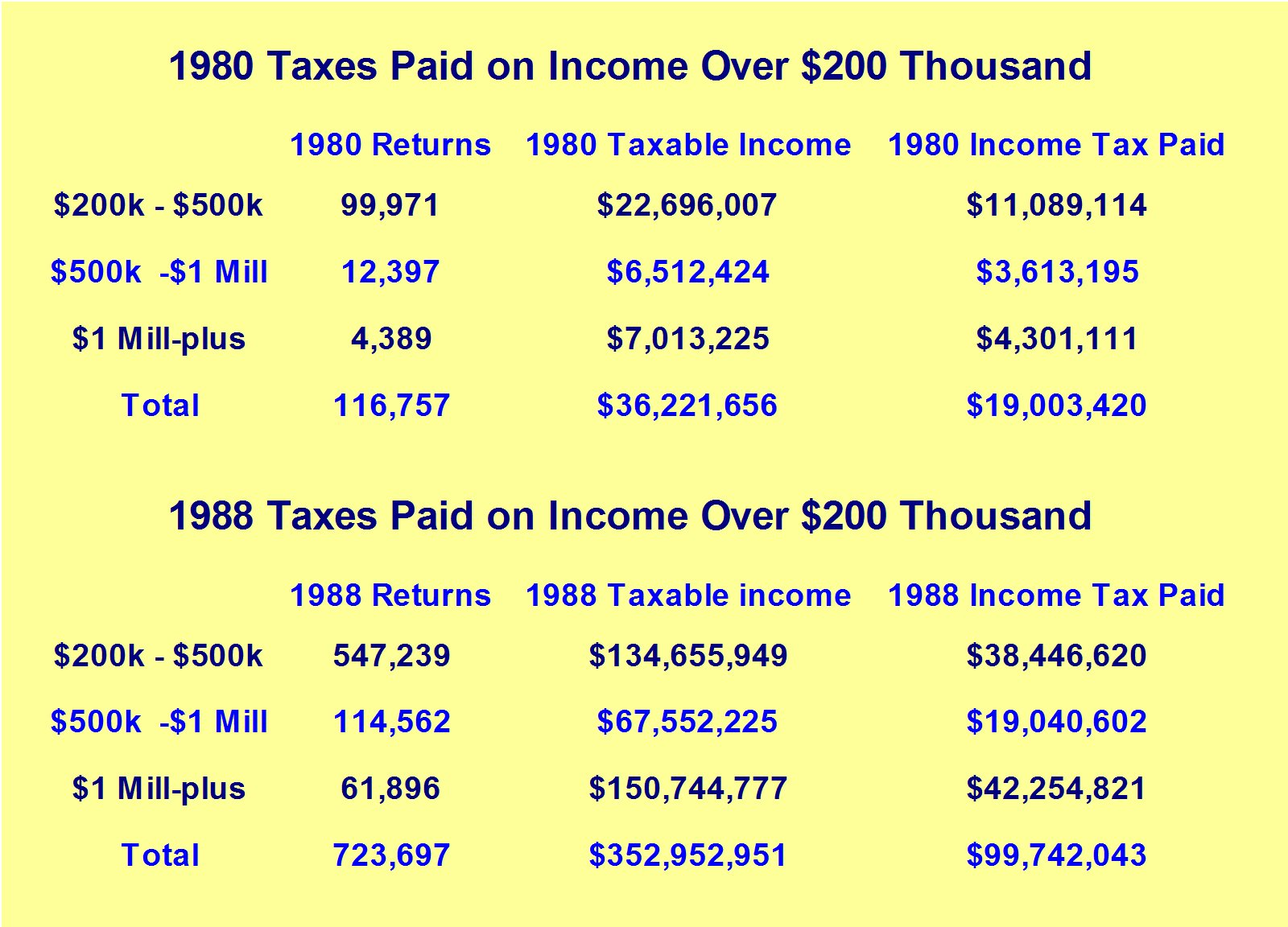 Taxes Paid on Income Over $200 thousand, 1980 - 1988. (Source: Internal Revenue Service/IRS)