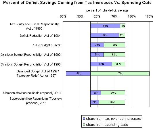 ny-times-deficit-deals