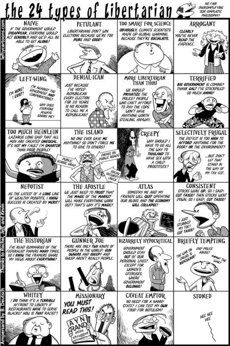 types of libertarians