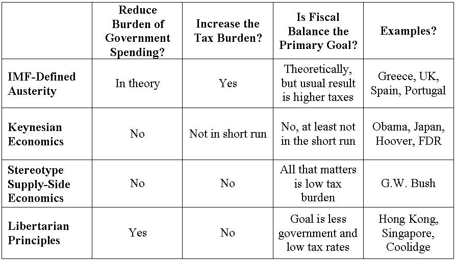 keynesian economics and supply side economics