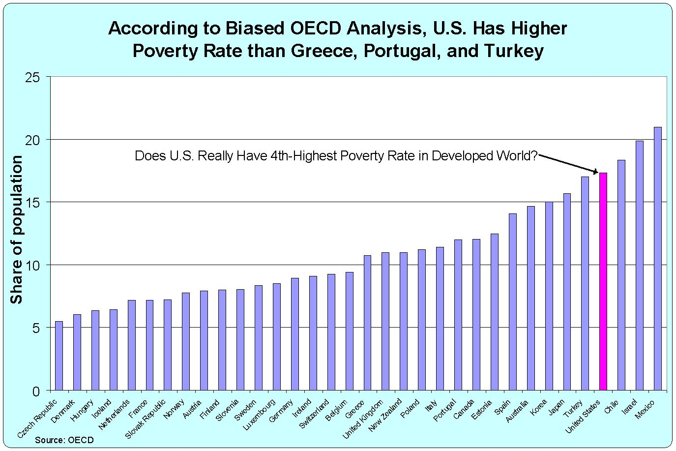 Story About German Poverty Features Worlds Most Dishonest - Which country has the highest poverty rate