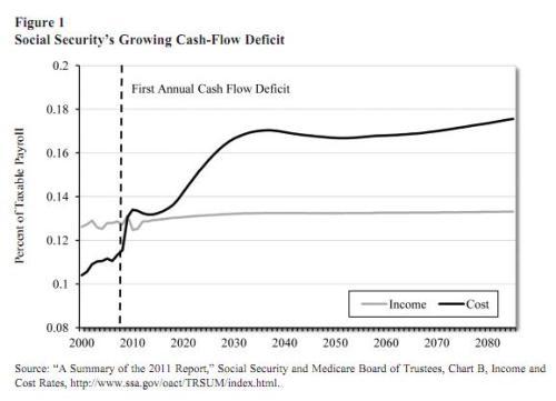 ss-funding-gap.jpg