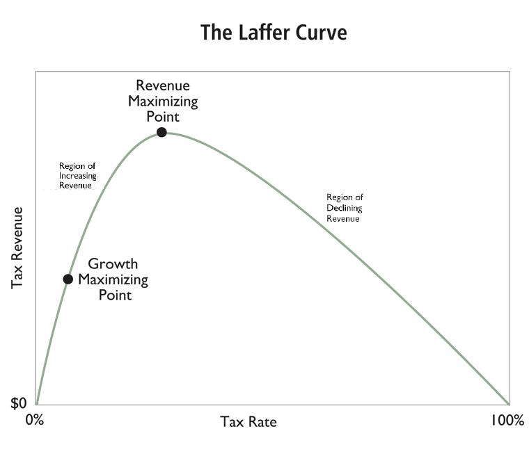 the laffer curve Define laffer curve: a diagram shaped like a normal curve that is intended to show the relationship between tax rates and tax revenues.