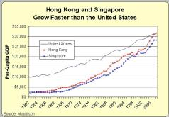 hk-sing-usa-2 Everything You Need to Know about the Left's View of Income Inequality, Captured in a Single Image
