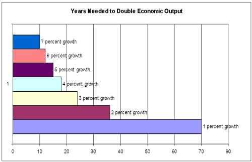 Years to Double GDP