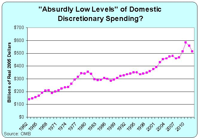 discretionary spending Discretionary and non-discretionary spending are terms used to describe the categories of expenses you use daily in life some expenses are necessary, such as your rent, mortgage and utilities others are more luxury or 'frivolous' purchases, such as your daily coffee or the cost of your golfing or traveling.