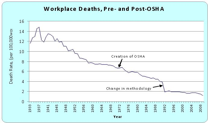 [Image: work-deaths-pre-and-post-osha.jpg]