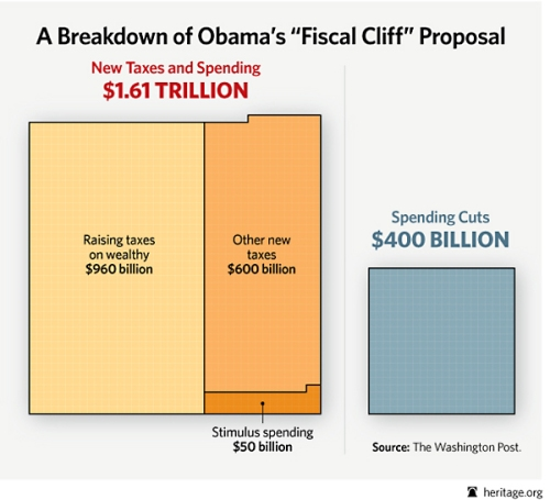 Heritage Fiscal Cliff