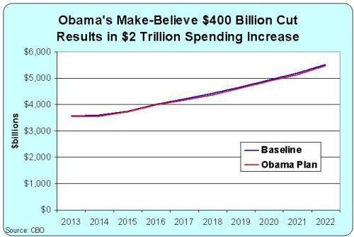 Obama Fake $400 Billion Cut