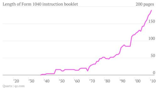 1040 Instruction graph