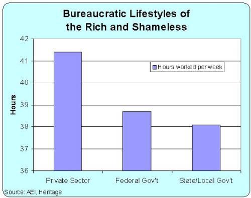 Bureaucrat Hours Worked