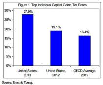 Capital Gains Rates US v OECD
