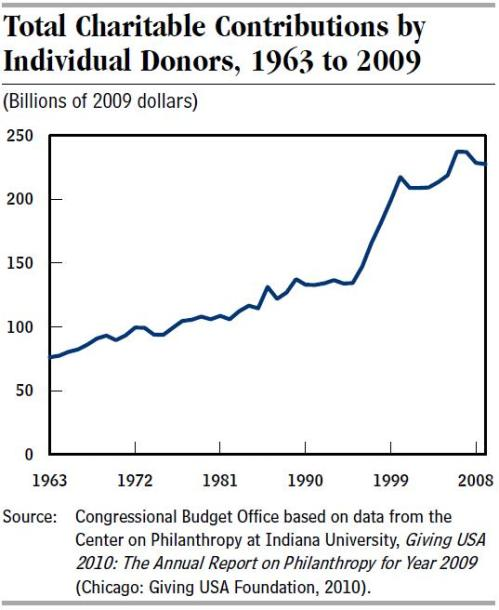 CBO Charitable giving