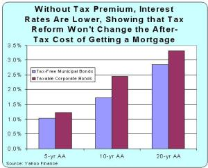 Tax reform interest rates