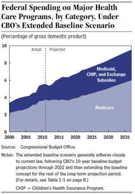 CBO Health Care Long Term Spending Forecast