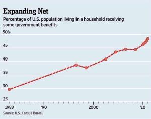 Dependency Burden 49 percent