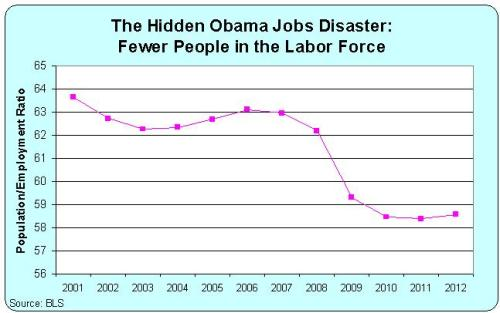 Employment Population Ratio, 2001-2012