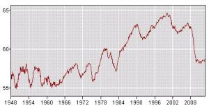 Employment Population Ratio, Long Run