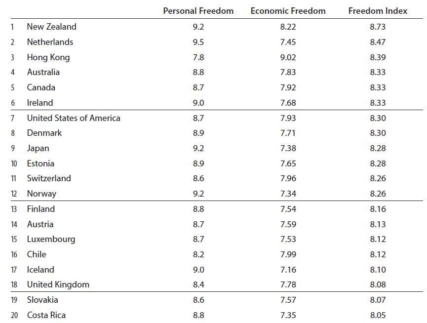 freedom index top 20 Os países líderes em liberdade
