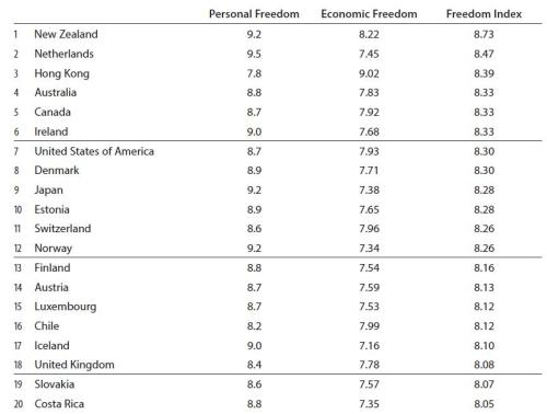 Freedom Index Top 20