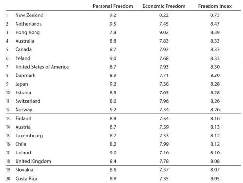 Freedom Index Top 20