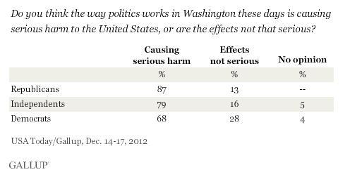 Gallup Poll - Washington serious harm