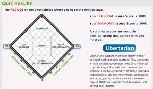Libertarian Quiz