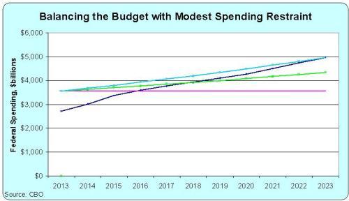 Budget Balance CBO 2013