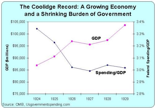 Coolidge Record