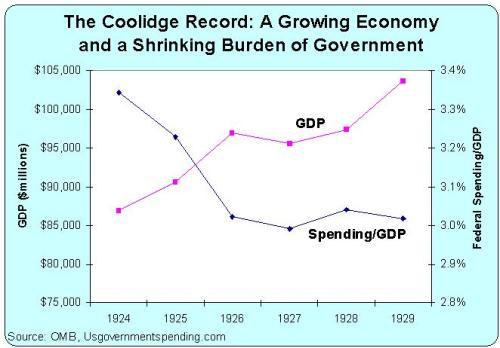 Coolidge Record