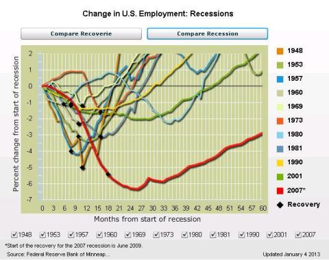 unemployment after previous recessions