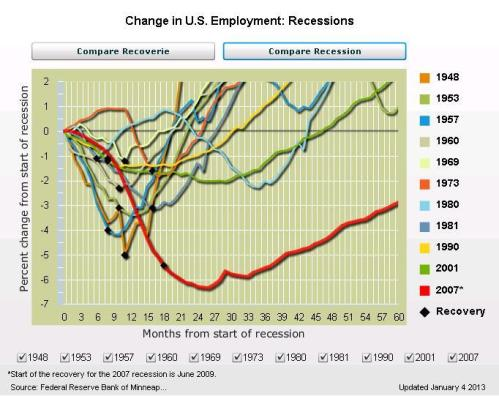 Feb 2013 Minn Fed Employment Recession Data