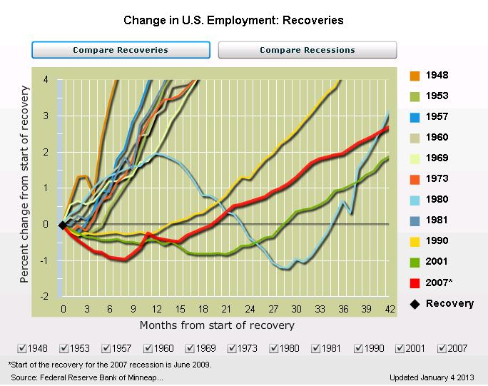 Feb 2013 Minn Fed Employment Recovery Data