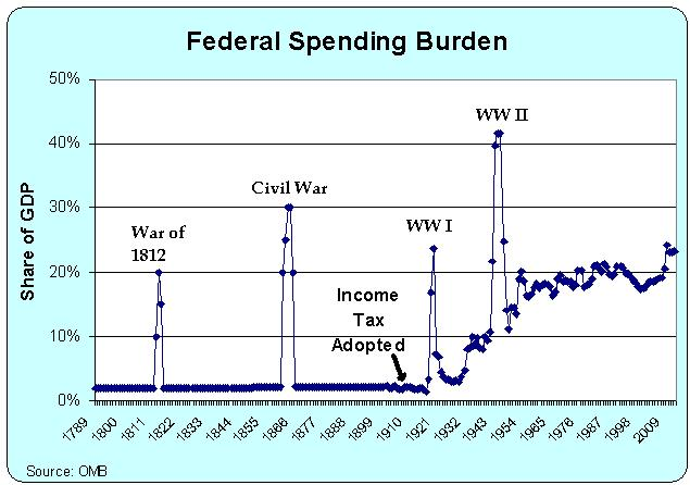 Learn Liberty - What Can We Cut to Balance the Budget ...