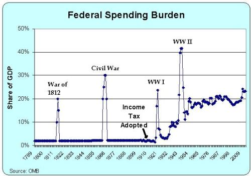 Federal Spending 1789-2012