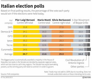 Italian Election Poll