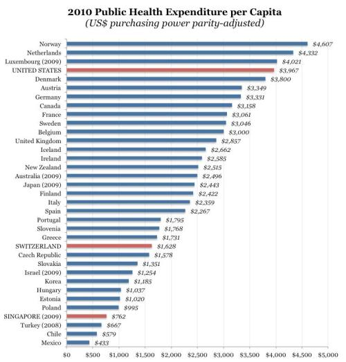 Per Capita Government Healthcare Spending