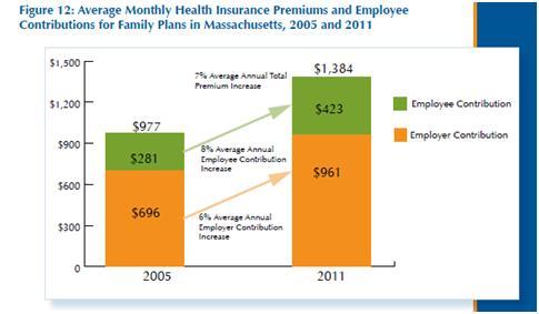 Romneycare Premiums