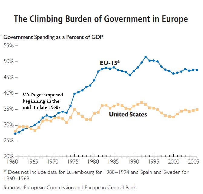 VAT and Govt Spending in EU