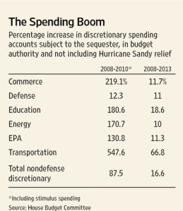 WSJ Spending Table